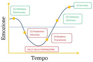 fasi del ciclo emotivo del cambiamento